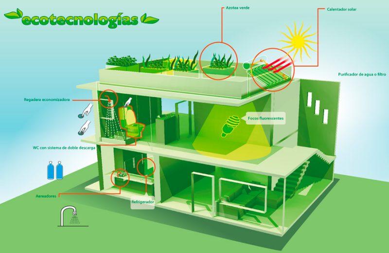 Ecotecnologías en Urbanismo