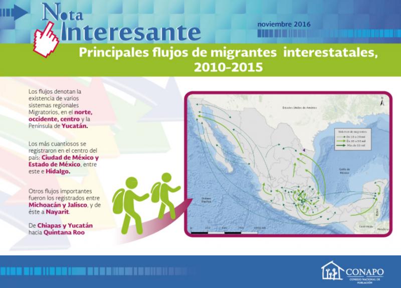 Flujo de Migrantes Interestatales México