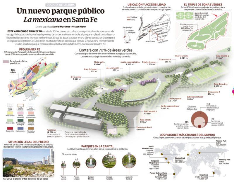 Parque la Mexicana Infographic