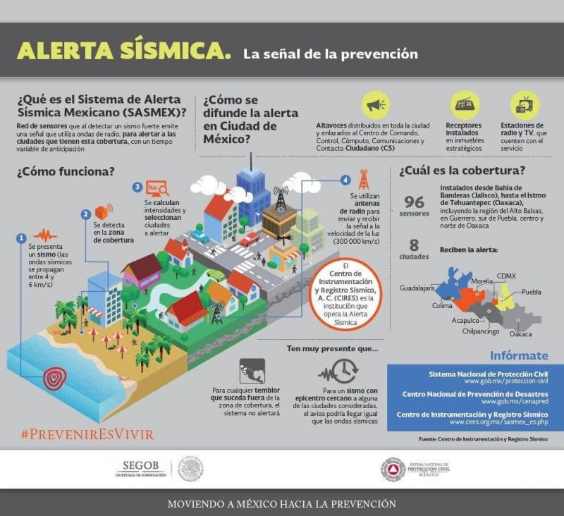 Alerta Sísmica México