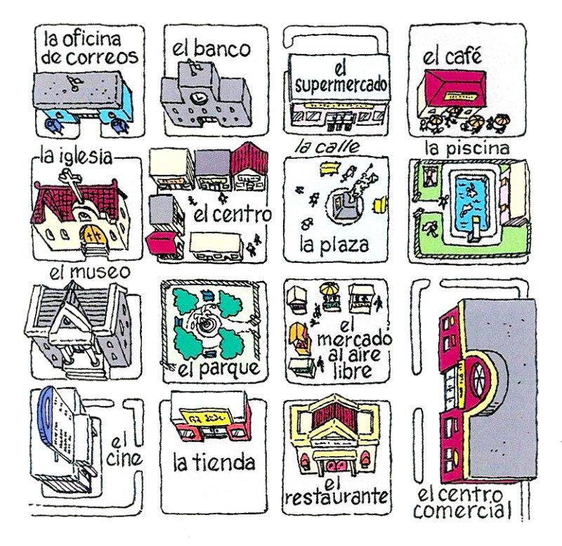 Puntos Importantes en una Ciudad