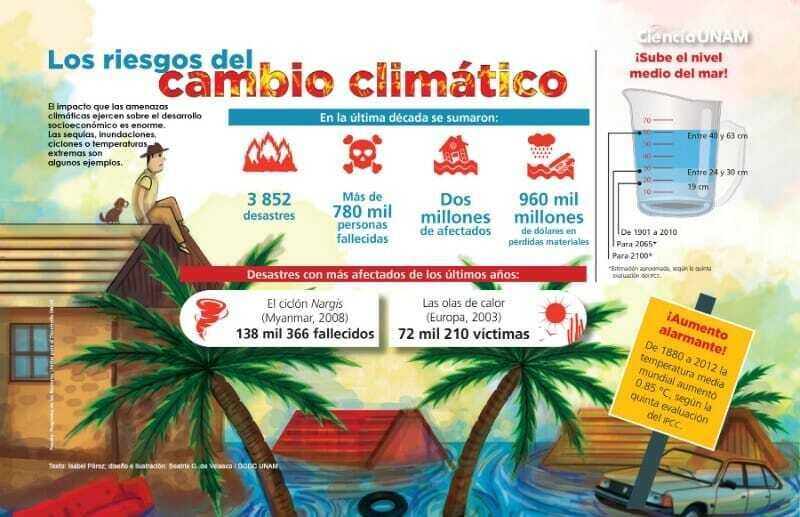 Riesgos del Cambio Climático