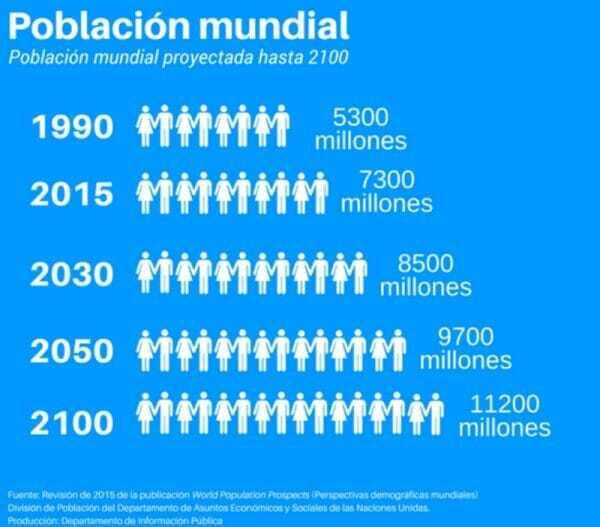 Crecimiento de Población Mundial